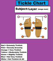 Foot Ticklish Chart: Layer by 3DFootFan