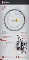 History of the NBA Finals by amidrinestudio