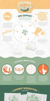 Infographic: Huff Po CMS by manya