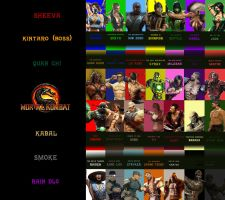 MK9 COMPILATION 2ND STAGE by Dpchihuahuanichan