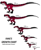 Fang Growth Chart by DinoWrassler620