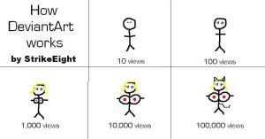 How DeviantArt Works by StrikeEight