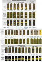 Military ranks of the Russian army by LordPlegeus