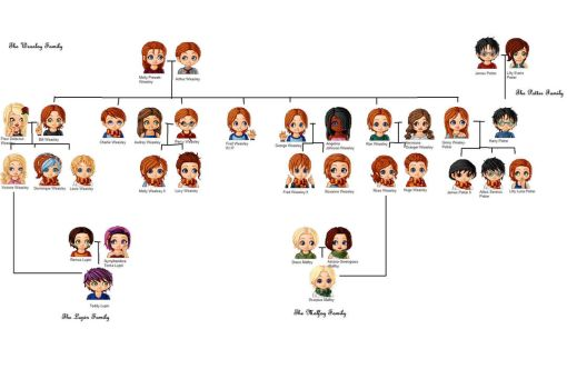 The Weasley Family Tree by twilightluvr1997